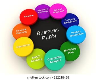 3D Business plan Circle Color Chart