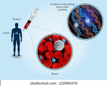 3d illustration about the potential use of circulating tumor DNA (ctDNA) to detect cancer