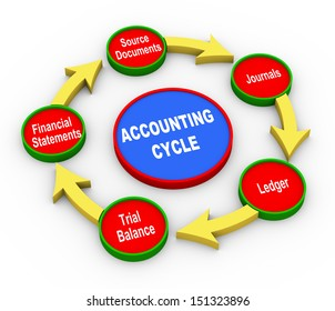 3d Illustration of accounting cycle.