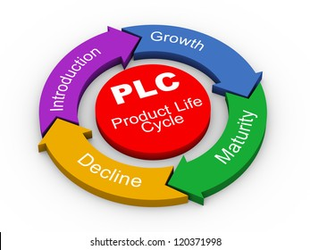 3d illustration of circular flow chart of PLC ( Product Life cycle )