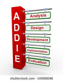 3d illustration of concept of addie analysis, design, development, implementation and evaluation.