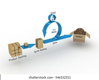 3D Illustration Concept of Scrum Development Life cycle and Agile Methodology
