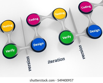 3D Illustration of design, code, test and verify Iterative development processes
