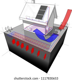 3d illustration of detached  house with floor heating on the ground floor and radiators on the first floor and geothermal and air source heat pump and solar panels as source of energy