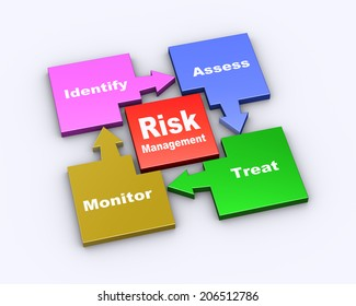 3d illustration of flow chart cycle diagram of risk management