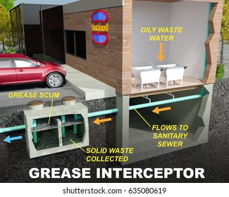 A 3D illustration of a Grease Interceptor (Grease Trap) commonly used by restaurants to capture cooking oils before they flow into and obstruct sanitary sewers with text descriptions of process.
