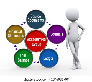 3d illustration of man standing circular flow chart of life cycle of accounting process