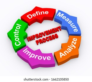 3d illustration of moving circular arrow chart of concept of improvement process