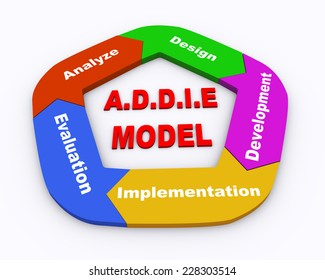 3d illustration of moving circular arrow flow chart of addie model