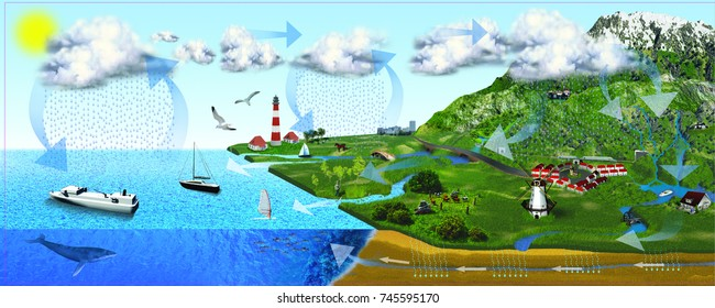 3d illustration showing water and weather cycle