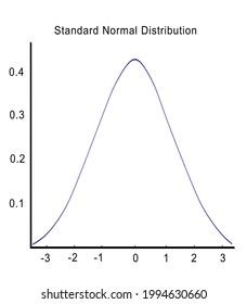 3D illustration of Standard Normal Distribution script above standard normal distribution graph, isolated on white.
