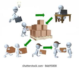 A 3d man supply chain representation