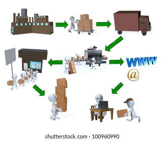 A 3d man supply chain retail vs internet distribution