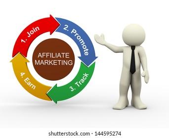 3d render of man presenting circular flow chart of affiliate marketing process