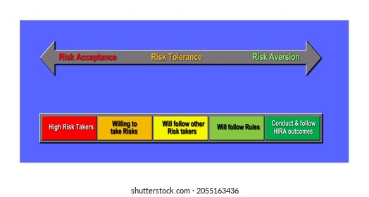 A 3D rendered illustration of a risk scale of behaviours ranging from high-risk takers through to those following HIRA rules.