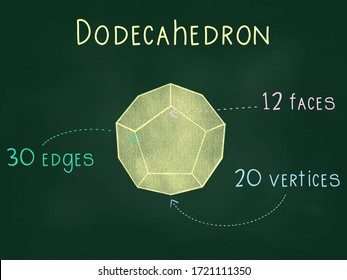 3D shapes- Regular polyhedrons or platonic solids, including tetrahedron, cube, octahedron, dodecahedron and icosahedron with faces, vertices and edges