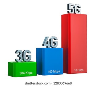 3G, 4G, 5G concept, 3D rendering  isolated on white background
