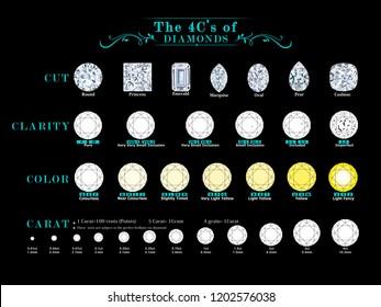 The 4C's of Diamond
