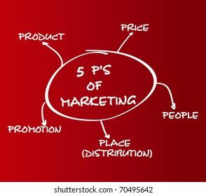 5 P'S Of Marketing