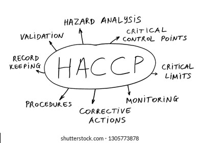Abstract of the management concept HACCP (hazard analysis of critical control points) widely used in the Food Industry