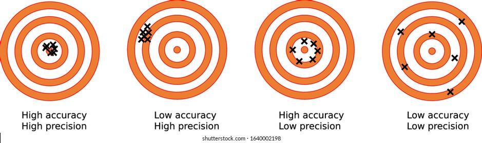 Accuracy vs Precision: Dart throwing game