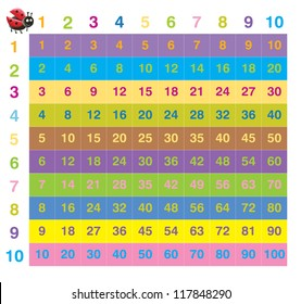 Acrylic illustration of colorful 10 times table