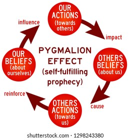Actions and beliefs leading to self-fulfilling prophecies