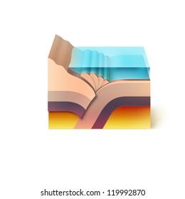 Active edge tectonic plates subduction.