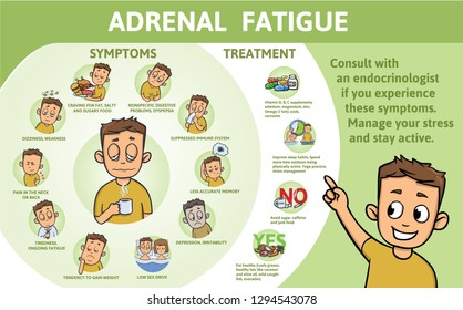 Adrenal Fatigue symptoms and treatment. Infographic poster with text and character. Flat illustration, horizontal. Raster version.