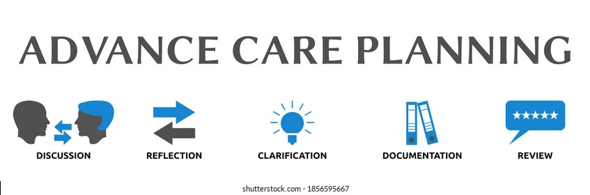 Advance Care Planning. Illustration banner with icons and keywords. Discussion, Reflection, Clarification, Documentation, Review. Isolated on white background.