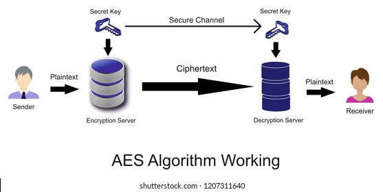 AES algorithm is used to encrypt the premium content from unauthorized user. encryption keys and encryption algorithm is applied on plaintext which convert it into ciphertext. Decryption Key