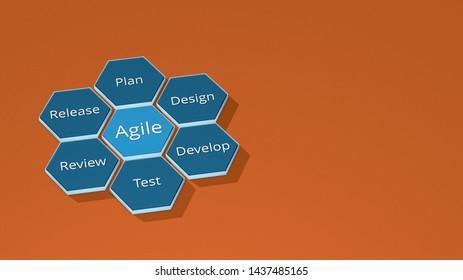 agile project management concept animation, plan, design, develop, test, review, release. copy space, isometric view (3d render)