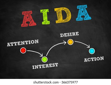 AIDA - attention interest desire action - strategy plan