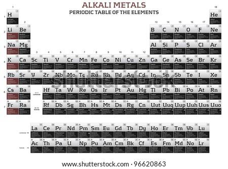 Alkali Metals Periodic Table Elements Stock Illustration 96620863