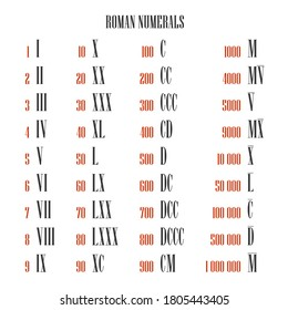All roman numeral converter from one to one million, mapping to arabic numerals, set. Isolated illustration on white background