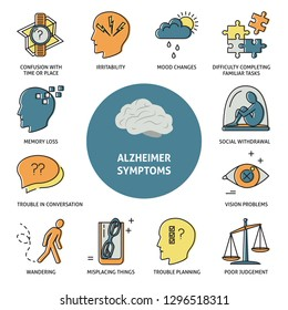 Alzheimer s symptoms banner template in line style. Medical poster with seniors disease signs icons.