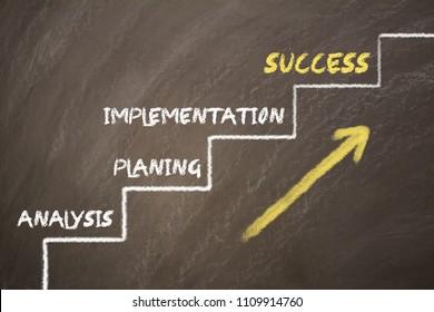 Analysis planning  implementation  success