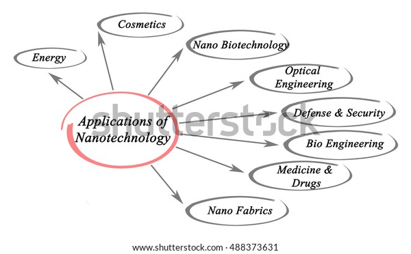 Applications Nanotechnology Stock Illustration 488373631