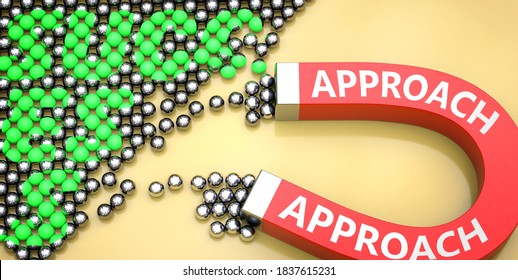 Approach attracts success - pictured as word Approach on a magnet to symbolize that Approach can cause or contribute to achieving success in work and life, 3d illustration