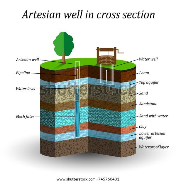 Artesischer Wasserbrunnen im Querschnitt, schematische Bildungspakete. Grundwasser, Sand, Kies, Schaum, Ton, Gewinnung von Feuchtigkeit aus dem Boden, Abbildung.