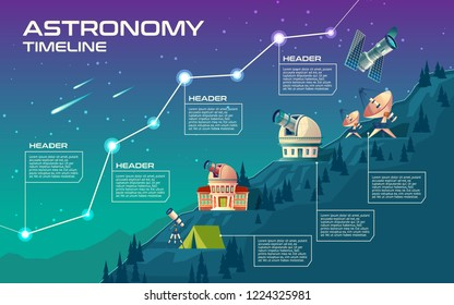 astronomy timeline, mock up for infographic. Astronomical buildings to observe the sky, observatory, planetarium, satellite dishes, telescope. Cartoon background with stars, comets, meteorites