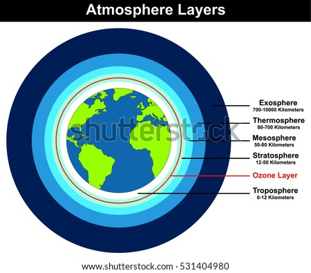 atmosphere layers structure earth globe approximateのイラスト素材