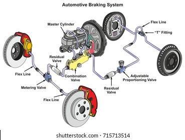 automotive braking system infographic diagram showing front disk and back  drum brakes and how it works