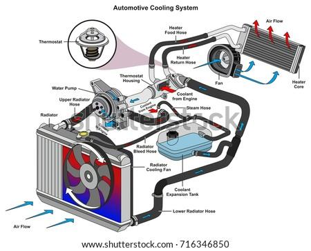 Auto Cooling Diagram - Wiring Diagram Write