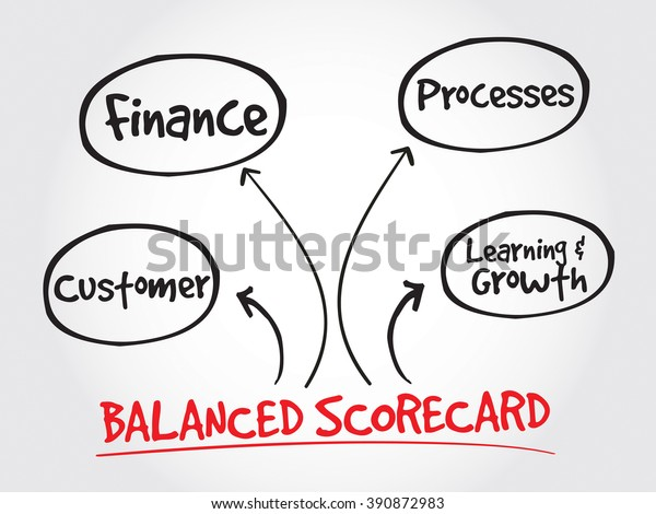Balanced Scorecard Perspectives Strategy Mind Map Stock