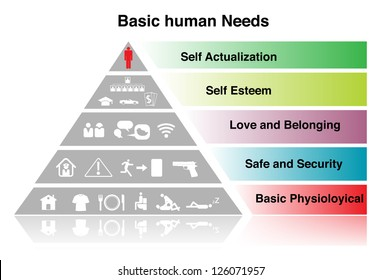 Basic human Need sign. on white