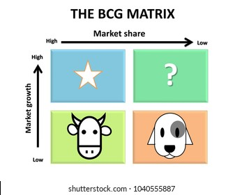BCG matrix for marketing analysis