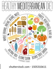 Beautiful mediterranean diet image in a modern authentic style on a white background. Useful graph for healthy life. Healthcare, dieting infographic. Vertical poster