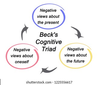 Beck's Cognitive Triad