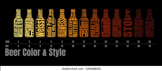 Beer bottle with lettering. Beer chart Infographic of style and Color based on SRM and EBC Standard.